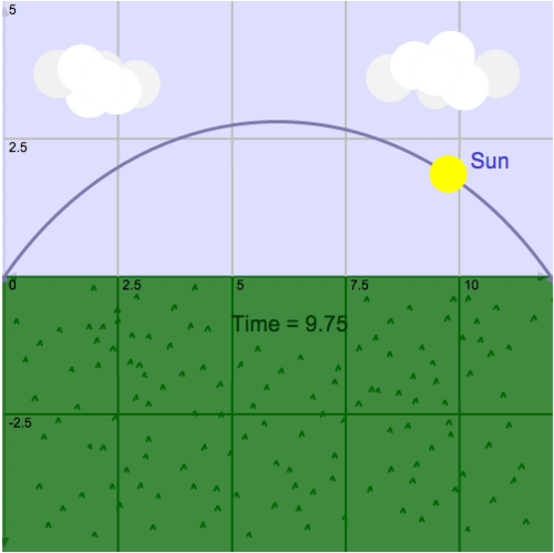 Domain and Range: Scope of Sunrise to Sunset