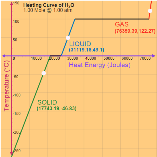 Heating Curve of Water