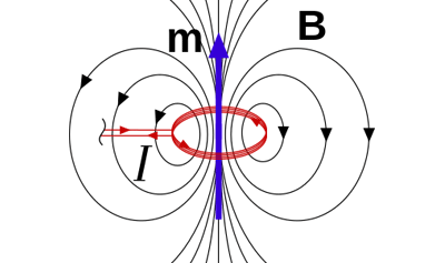 Force on an Electric Current in a Magnetic Field