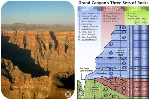 Graph showing the ages of the layers of the Grand Canyon