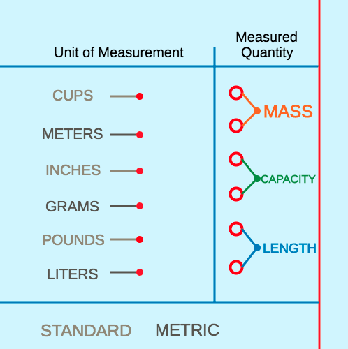 Metric and Standard Units