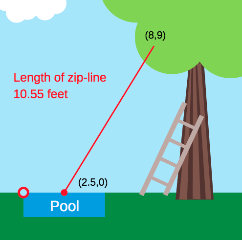 Distance Formula in the Coordinate Plane: Installing a Zip-Line