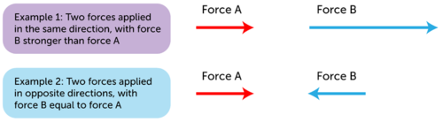 Representation of a force using an arrow
