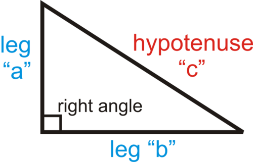 Pythagorean Theorem and Pythagorean Triples