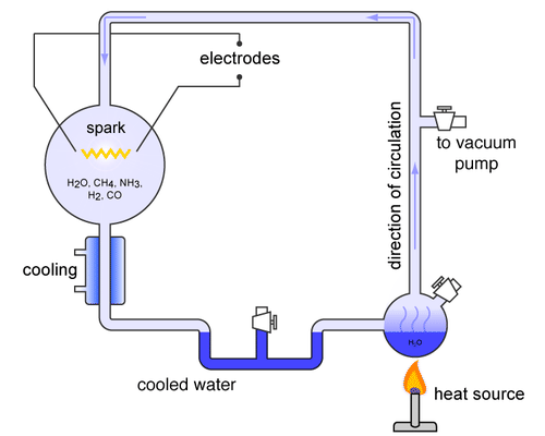 The setup of the Miller-Urey experiment
