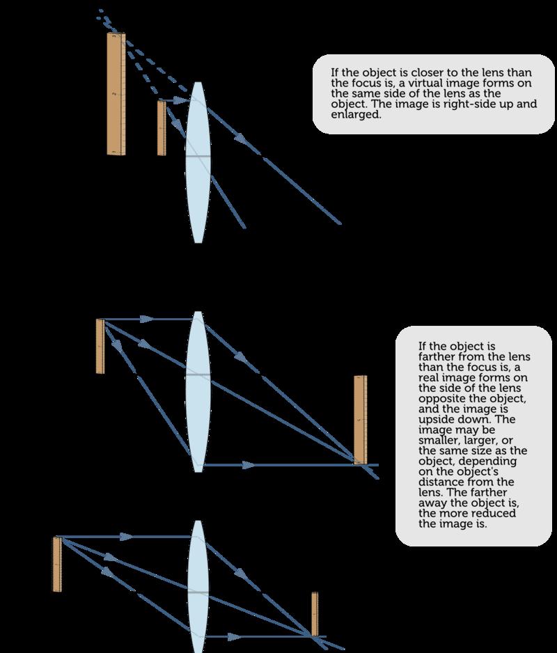 Convex lens