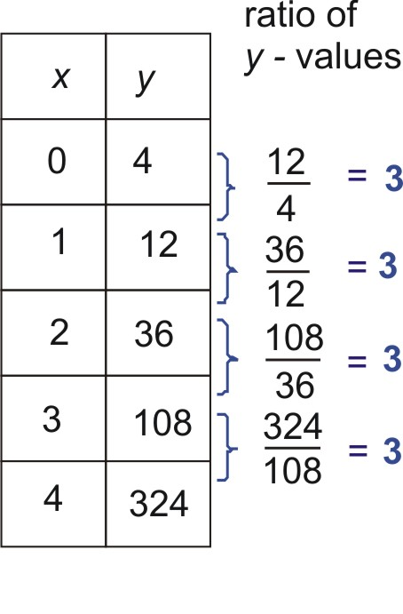 PDF  Identifying Exponential Functions from a Table
