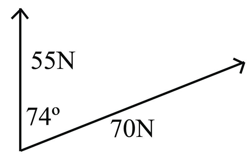 Statics For Dummies Cheat Sheet - dummies |Magnitude Two Vectors Formula