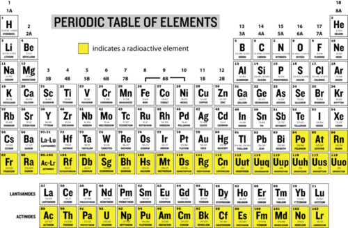 Radioactive elements in the periodic table