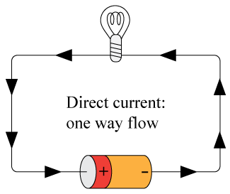 Direct and Alternating Current ( Read ) | Physical Science ...