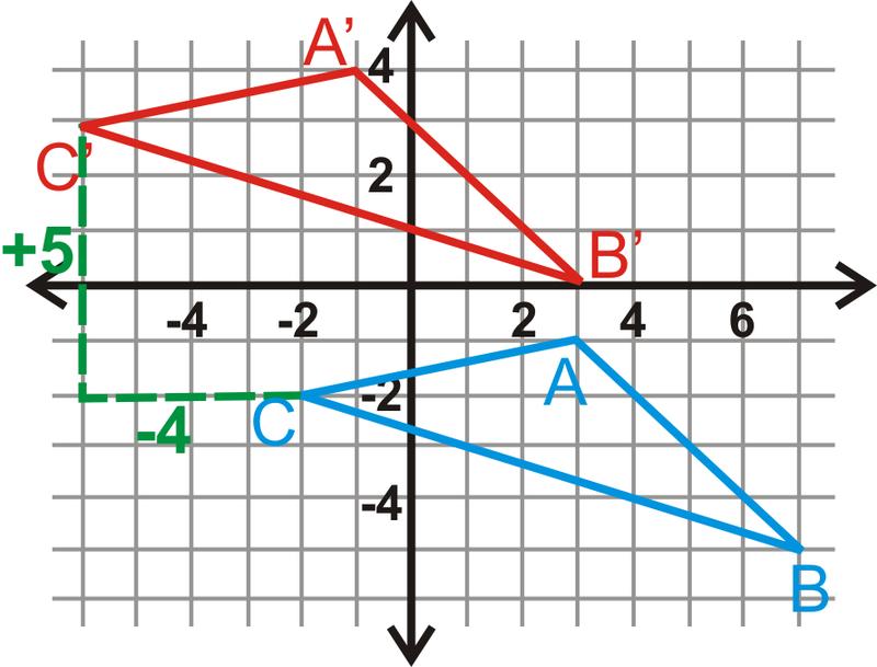Geometric Translations   Read