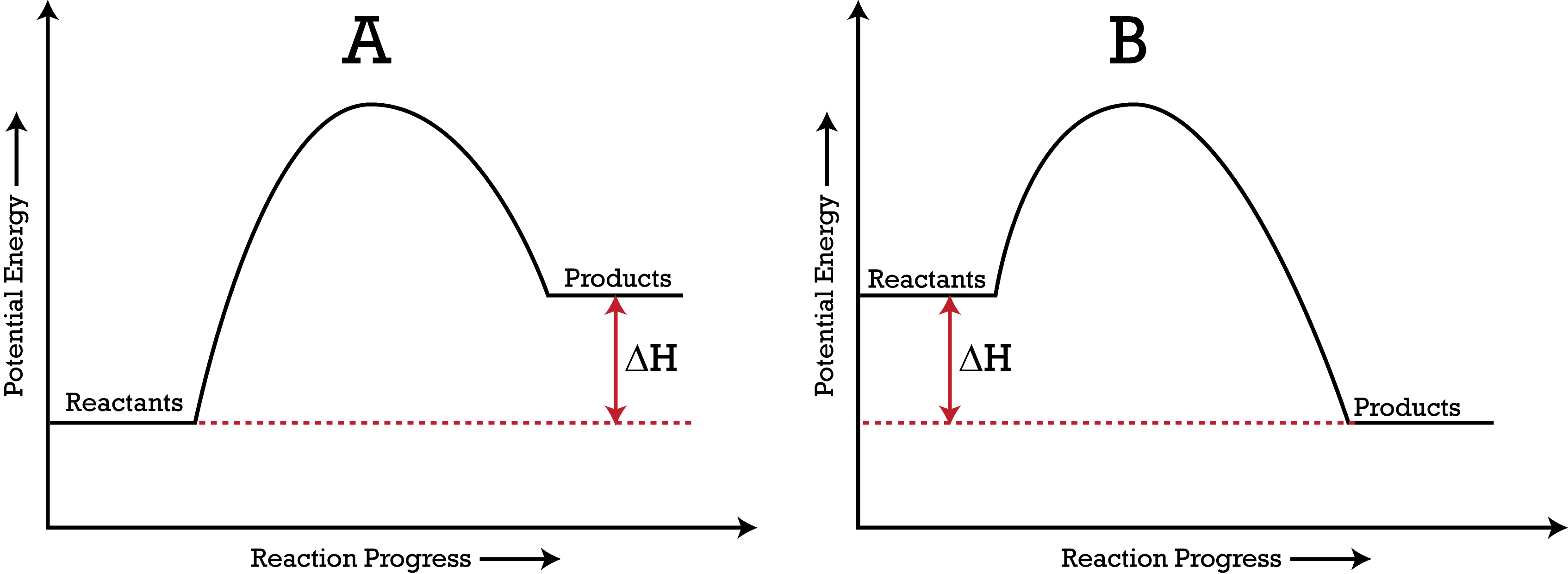 Potential Energy Diagrams ( Read ) | Chemistry | CK-12 ...
