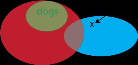 30 Euler Diagram Valid Or Invalid - Wiring Diagram List